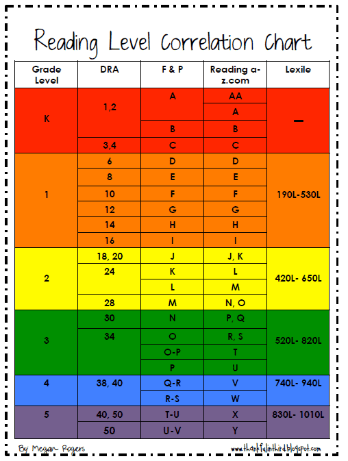 lexile to grade level conversion chart