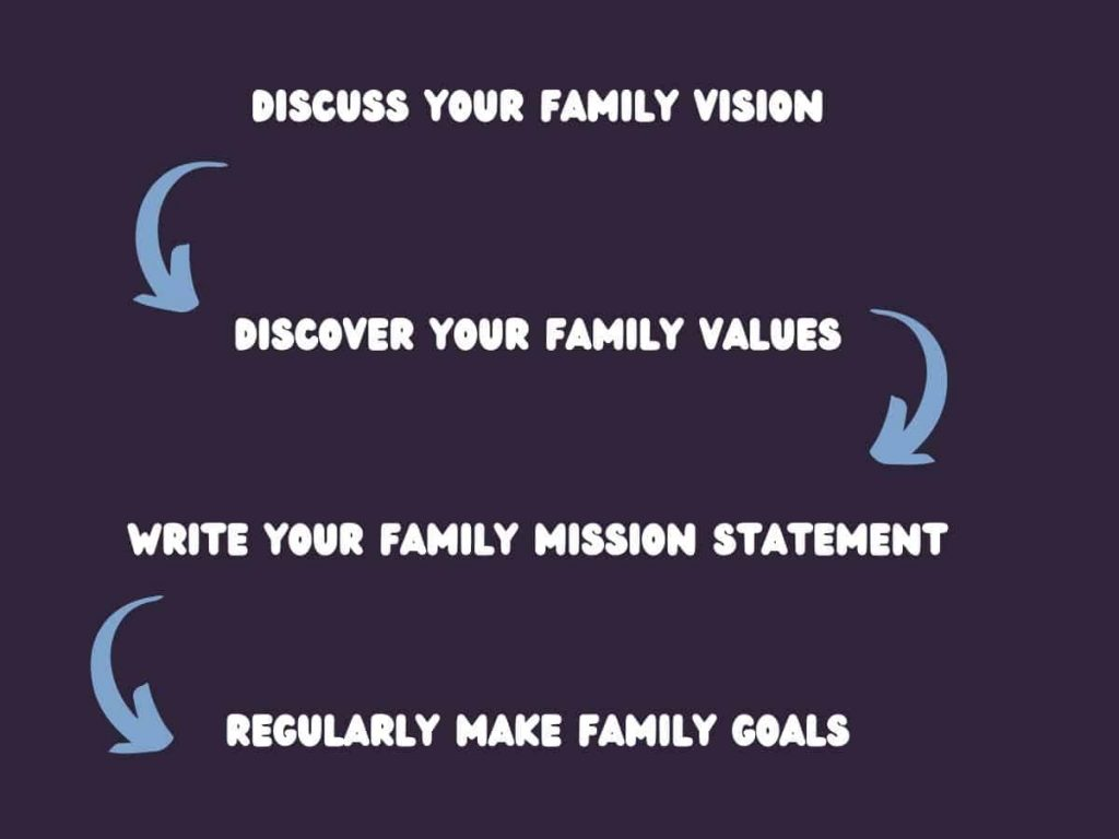 flow chart showing order of writing a family mission statement